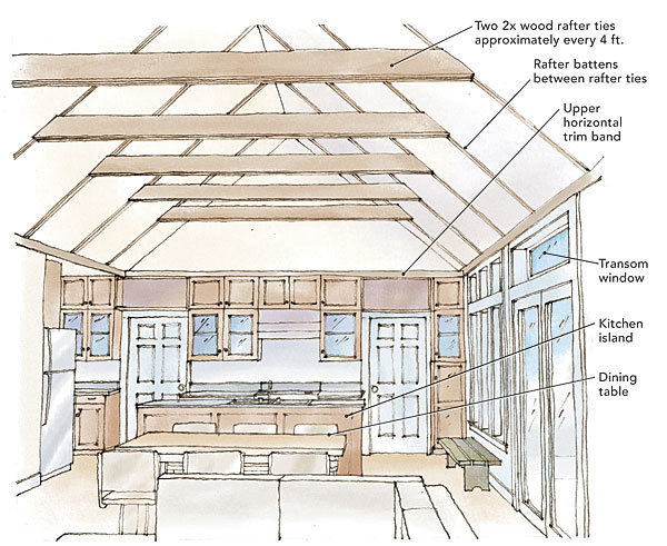 Comfortable Cathedral Ceilings Fine Homebuilding
