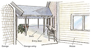 Three ways for breezeways fine homebuilding for House plans with offset garage