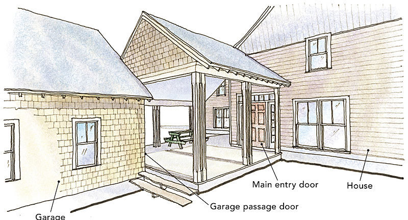 Three ways for breezeways fine homebuilding for House plans with breezeway between house and garage