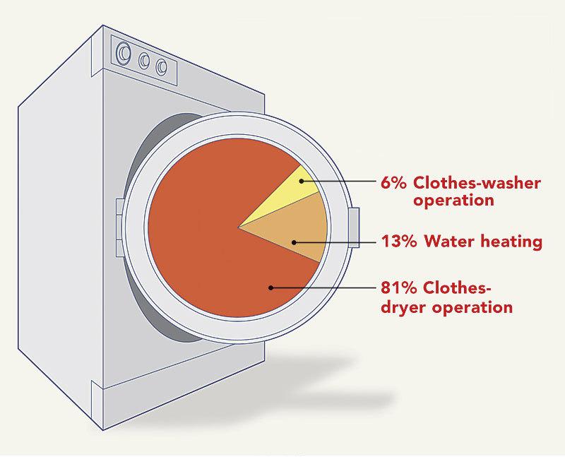 washing machine capacity chart