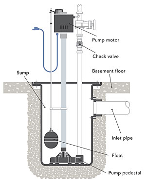 what s the difference sump pumps sizing a sump pump