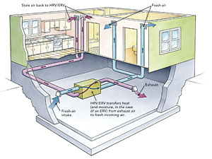 Ducting Hrvs And Ervs Fine Homebuilding
