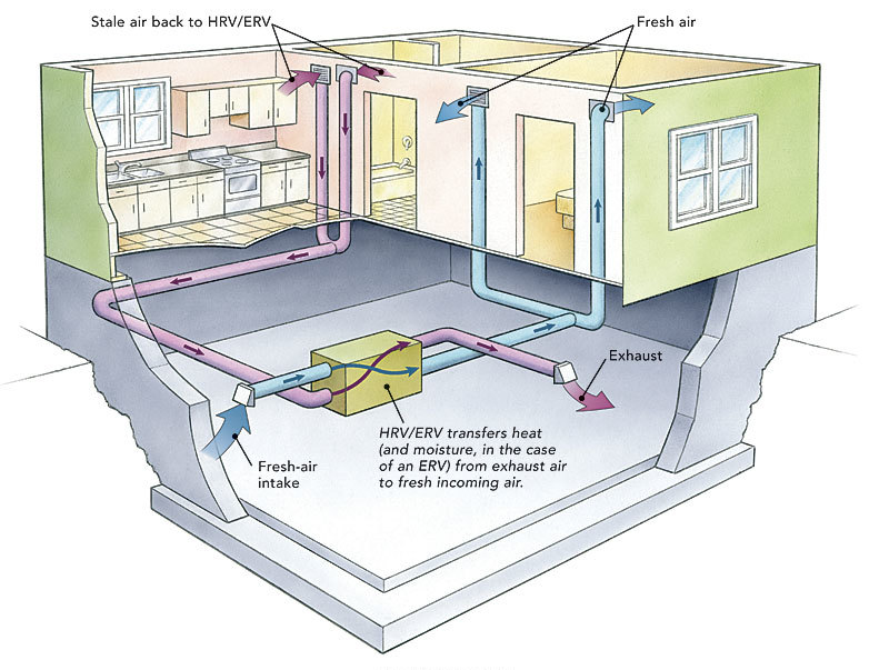 Ducting hrvs and ervs fine homebuilding for Which heating system is best for a house