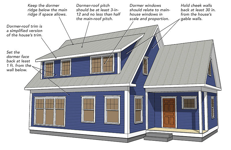 Styles of dormers for houses house design plans - House plans dormers ...