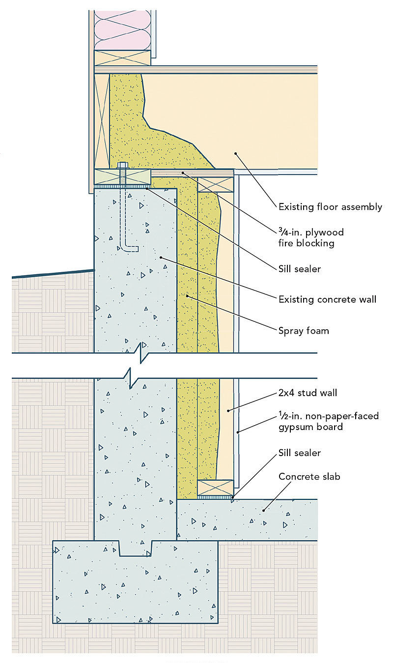 Image gallery interior basement wall insulation for Blanket insulation basement walls