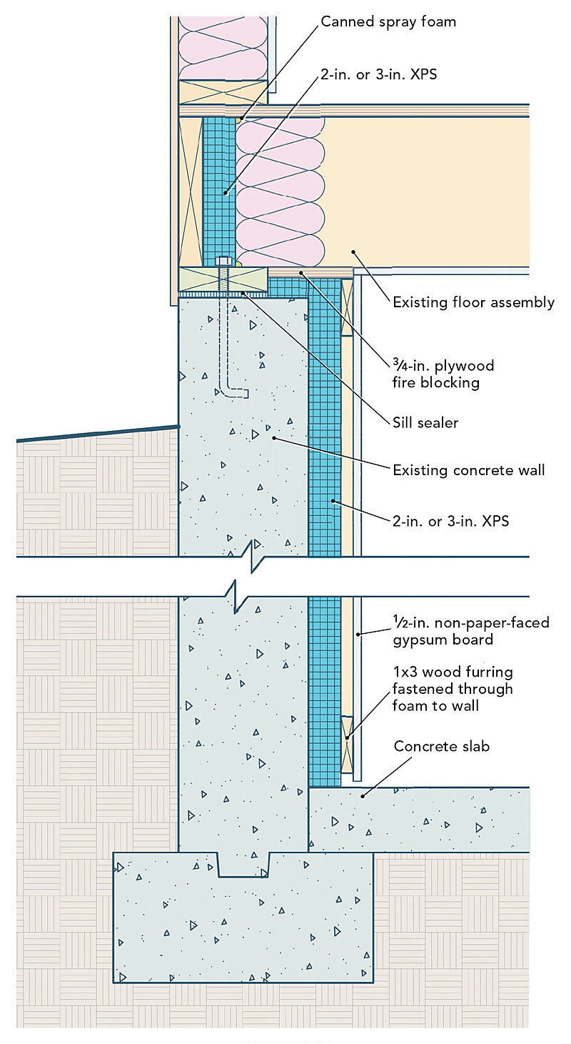 Adding insulation to basement walls fine homebuilding for Types of insulation for basement