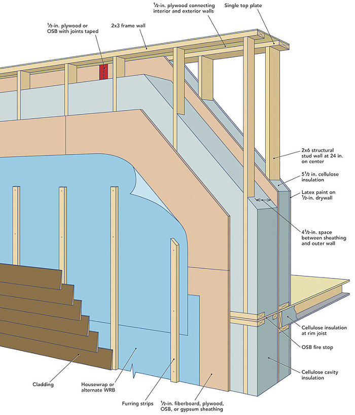 Double Wall Building : Lstiburek s ideal double stud wall fine homebuilding