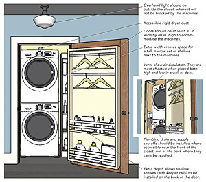 Laundry closets fine homebuilding for Washer dryer closet dimensions