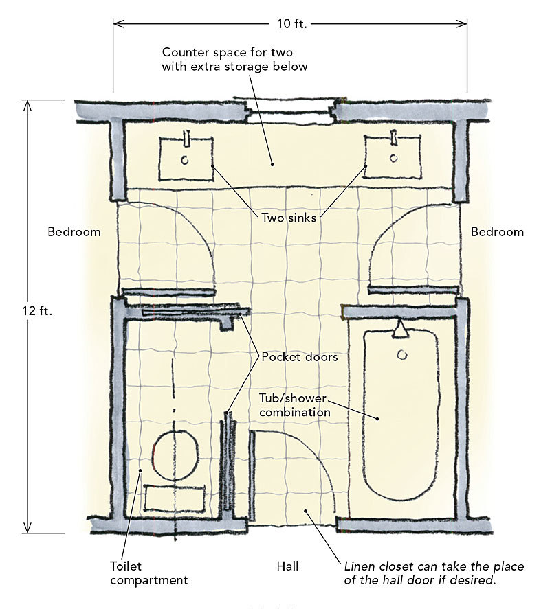 Jack and jill bathrooms fine homebuilding for Home plans with jack and jill bathroom