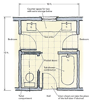 Bathroom Layout Jack And Jill jack-and-jill bathrooms - fine homebuilding