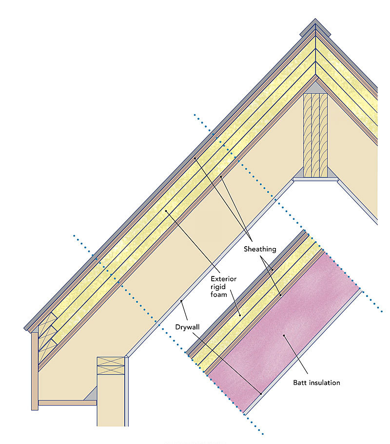 Insulation Above Roof : Insulating unvented roof assemblies fine homebuilding