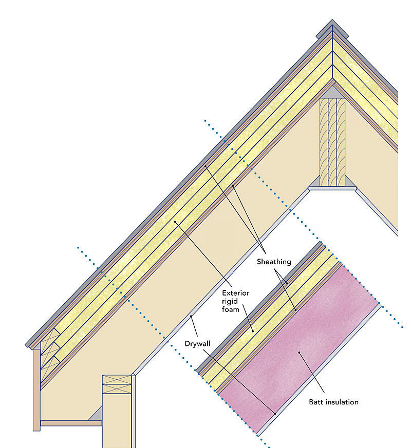 Insulating unvented roof assemblies fine homebuilding for Roof sheathing material options