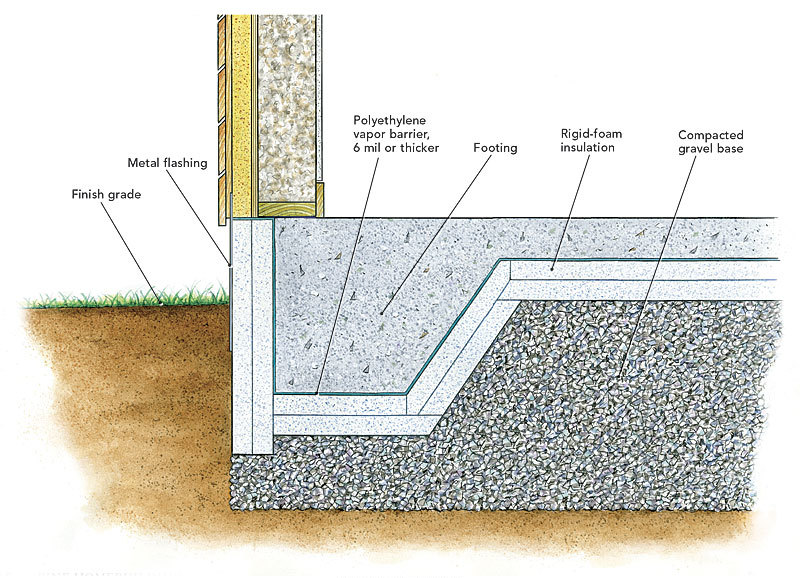 Heat loss through footings fine homebuilding for How much does it cost to have a foundation poured