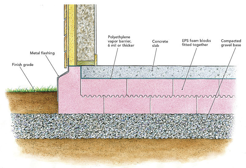 Heat loss through footings fine homebuilding for Types of insulation for basement
