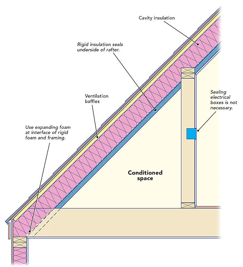 Two Ways To Insulate An Old Cape Fine Homebuilding