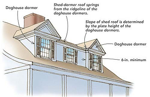 Designing shed dormers fine homebuilding for House plans with shed dormers