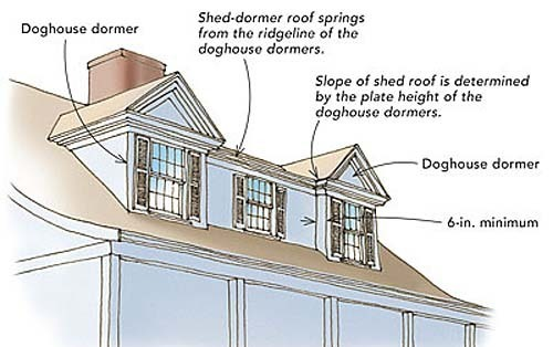 A Shed Dormer Stretched Between Two Doghouse Dormers Creates A Nantucket  Dormer. This Style Can Be Constructed New Or As A Retrofit Between Existing  ...