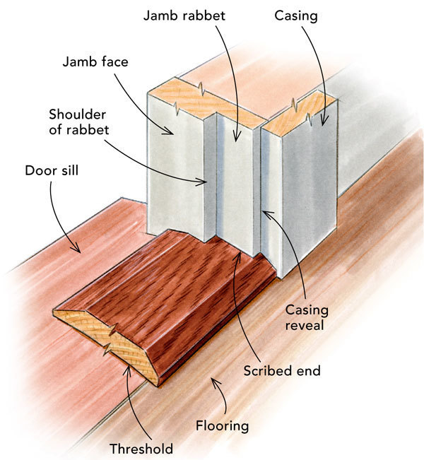 Replacing a door threshold fine homebuilding for How to install a threshold for an exterior door