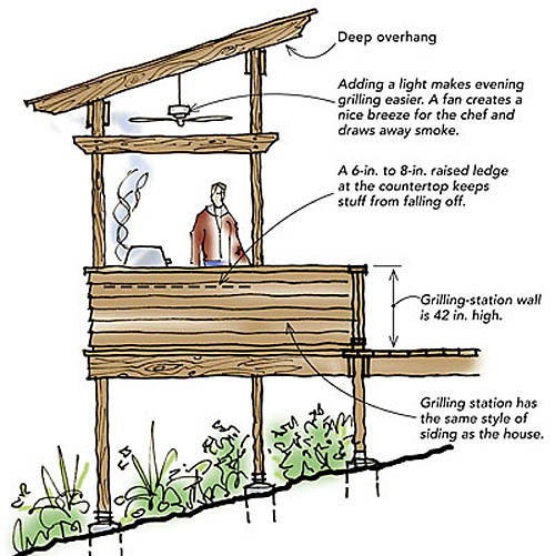 Ideas about patio deck designs on pinterest backyard decks wood deck - Designing A Grilling Station Fine Homebuilding