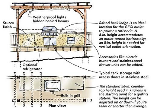 how to build a barbecue station
