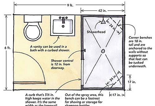 Designing showers for small bathrooms fine homebuilding for Small bathroom layout dimensions