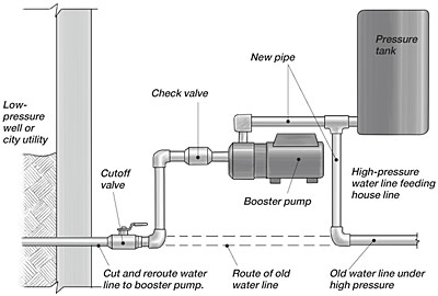 improving water pressure some pump manufacturers have built in the check valve if so do not add a second the incoming water line connects into the check valve