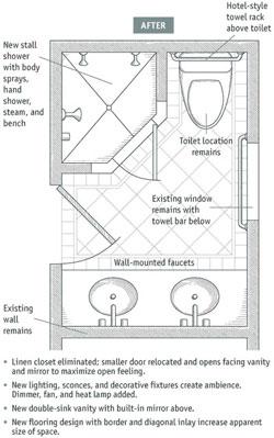 bathroom layouts that work, Bathroom decor