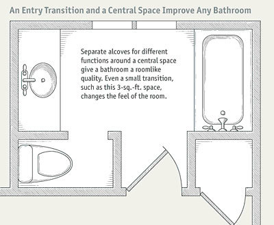 Use the  intimacy gradient  in designing a floor plan by locating the most  private parts of the bathroom farthest from the door. Bathroom Layouts that Work