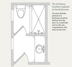 Bathroom Design Layout bathroom layouts that work - fine homebuilding