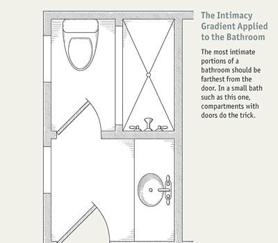 use the intimacy gradient in designing a floor plan by locating the most private parts of the bathroom farthest from the door - Small Bathroom Floor Plans