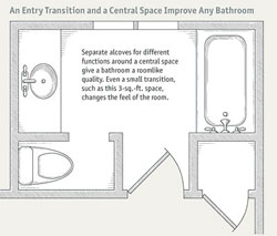 Bathroom Design Basics bathroom layouts that work - fine homebuilding