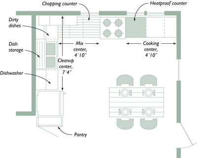 Optimal Kitchen Layout planning your kitchen: five tools for layout - fine homebuilding