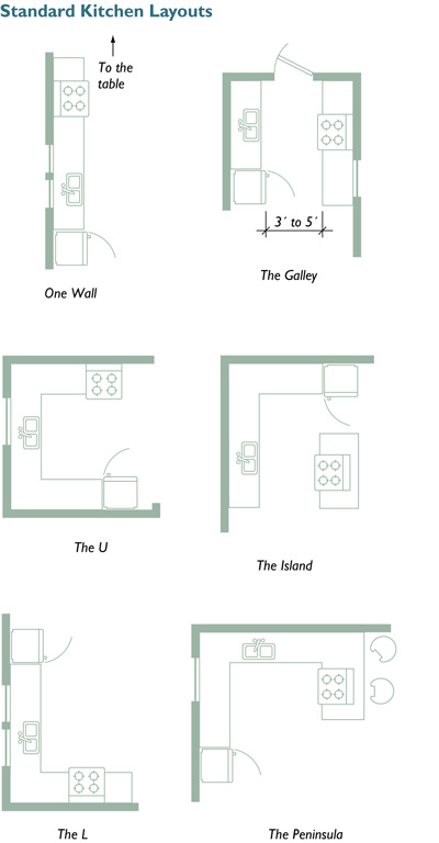 Standard kitchen layouts