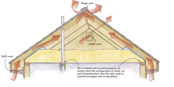 House Roof Ventilation : Close off gable vents fine homebuilding