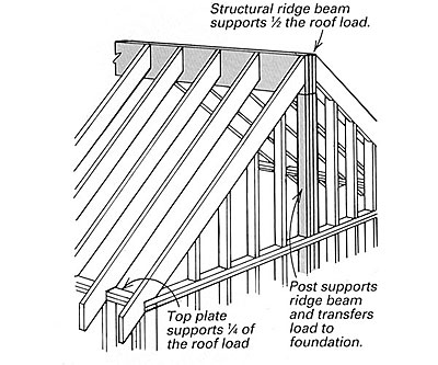 Framing A Cathedral Ceiling on clerestory roof framing details