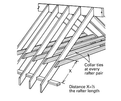 Cathedral roof framing