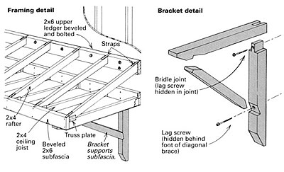 Building A Shed Roof Canopy on porch roof extension
