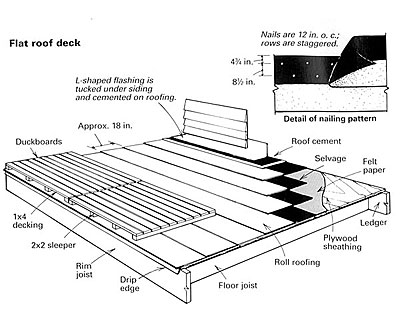 Building A Roof Deck on commercial construction plans