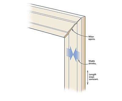 what is a miter joint used for. other options are narrower casings, materials less prone to movement (plywood or medium-density fiberboard), and different joints. butt joints were used what is a miter joint for