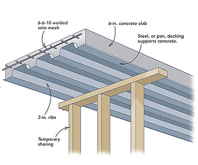 Concrete porch floor fine homebuilding - Intermediate floor casting ...