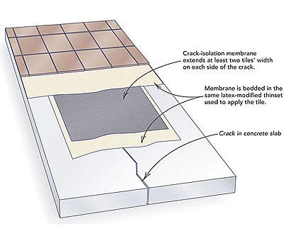 Concrete slab over wood subfloor patch