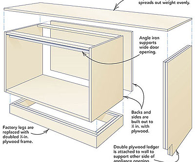 Reinforcing cabinets for concrete countertops fine for How much does it cost to print blueprints