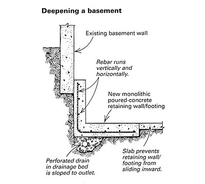 Retro footing finehomebuilding for How long to build a house after foundation is poured