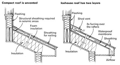 Venting A Shed Roof on building a shed roof canopy