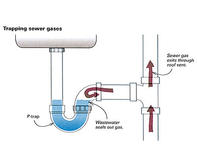 Finding and curing plumbing odors fine homebuilding for Whole house plumbing trap