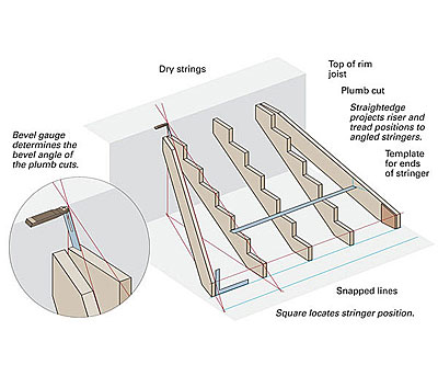 Cutting angled stair stringers fine homebuilding a straightedge will help to fine tune the attachment location of the jack stringer before you nail it sciox Image collections