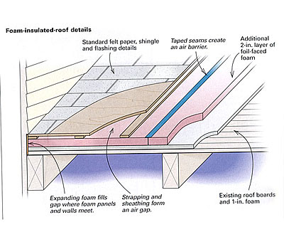 Captivating Upgrading A Foam Insulated Roof