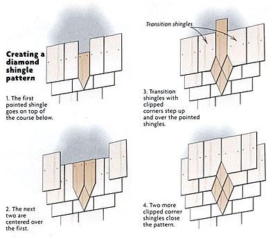 Weaving patterns in sidewall shingles fine homebuilding for Cedar shake home designs