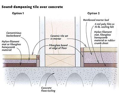 Sound-Dampening Ceramic Tile Over A Concrete Floor
