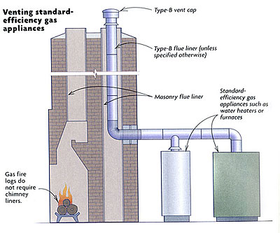 Standard Efficiency Gas Appliances Vented Into Masonry